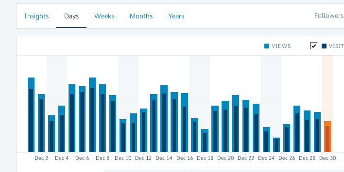 wordpress_default_dashboard_stats